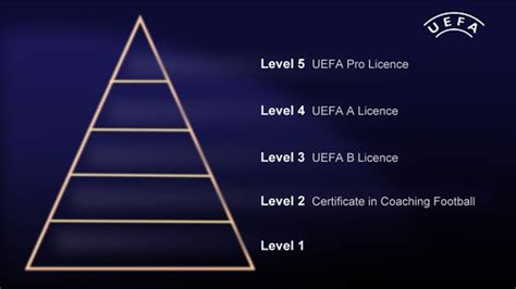 Qualification Pyramid - Coaching PathwaysCourses