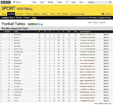 Sky Bet League One Table & Form Guide for Round 15 #Super6